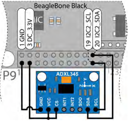 BBBAndroid I2C app (using ADXL345 3-axis accelerometer) | The
