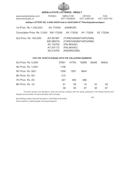 Kerala lottery result Adithya (A-66) on March 08, 2009