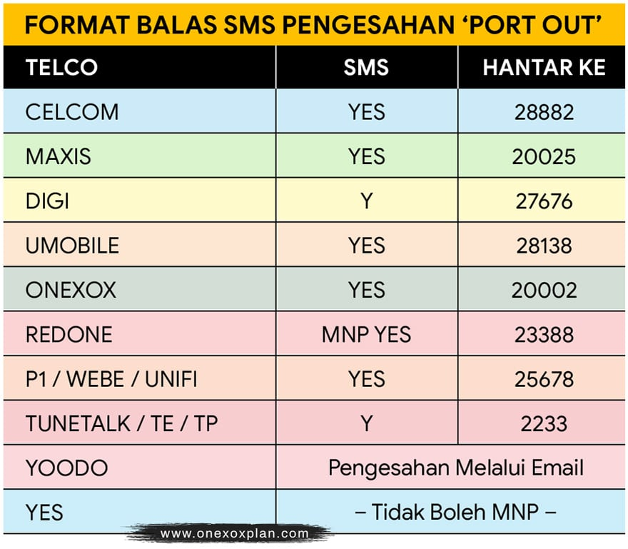 Format SMS pengesahan MNP / Port Out