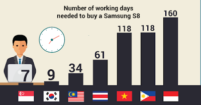 Number of working days needed to buy a Samsung S8