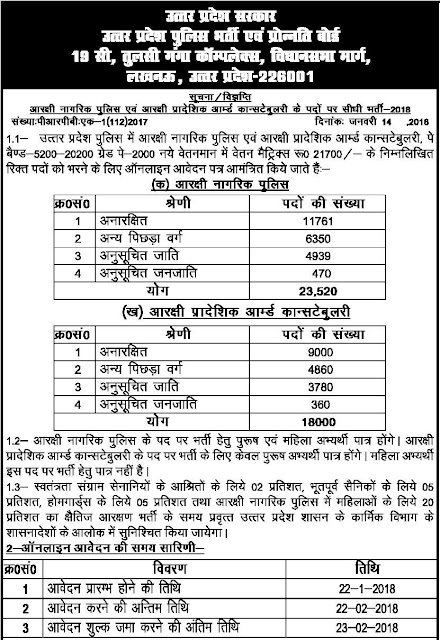UP Police Recruitment 2018 41,520 Constable, Bharti News