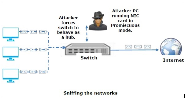 Beginners To Advance Ethical Hacking Tutorial - Sniffing