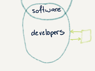 ellipse containing software, developers; arrows go back and forth to a smaller box on the side representing management