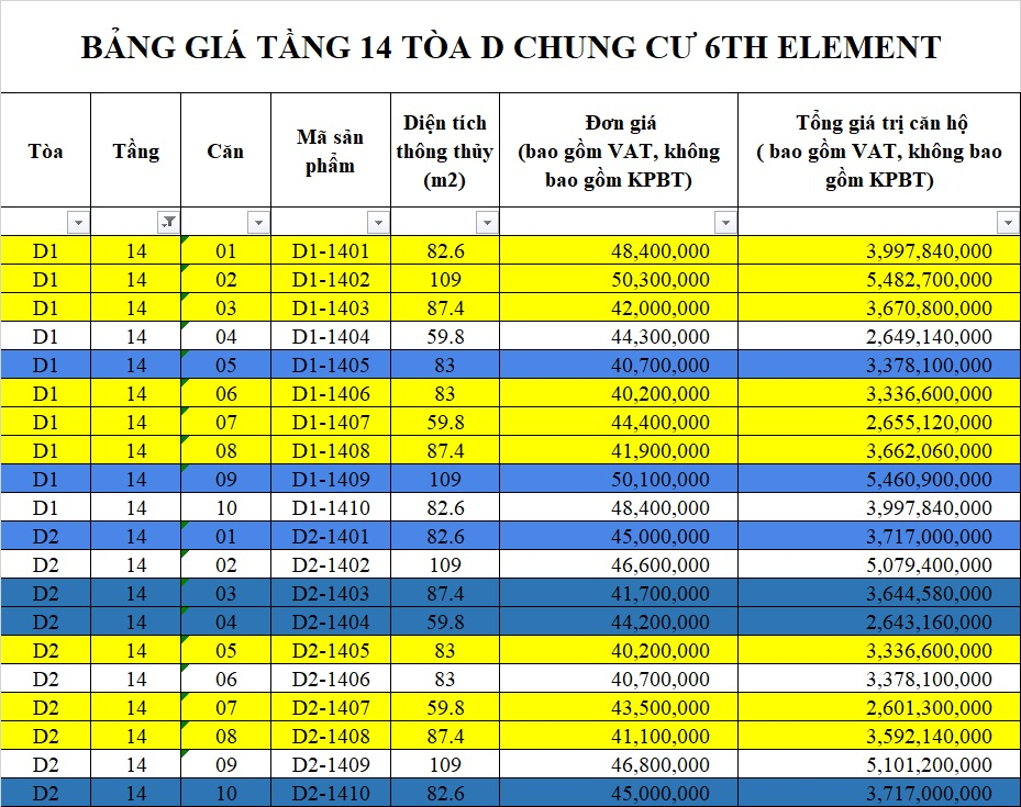 Bảng giá tầng 14 tòa D chung cư 6th Element