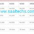 Airtel 20X Bonus :Get 1.5gb + N2000 For 30 Days At N100