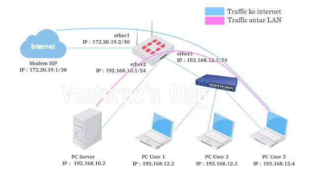Tutorial Bypass Traffic Lokal Pada Jaringan LAN Mikrotik