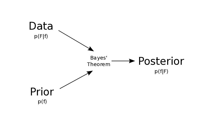 Bayesian Theory | Meandering Through Mathematics