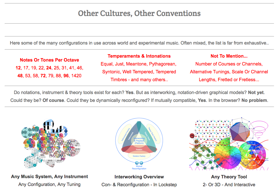 Music Visualisation Aggregator Platform: Cultural Conventions #VisualFutureOfMusic #WorldMusicInstrumentsAndTheory