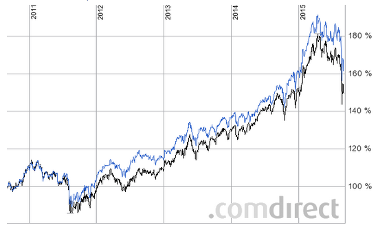 Modifying Larry Connors High Probability ETF Trading RSI