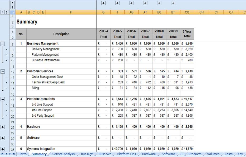 it service cost model template - how to build a cashflow model in excel milos holovsky