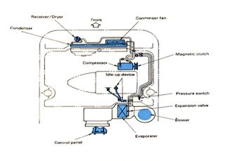 Peralatan Tambahan yang Terdapat Pada Rangkaian Sistem AC