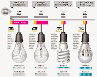 Global LED Bulb Market