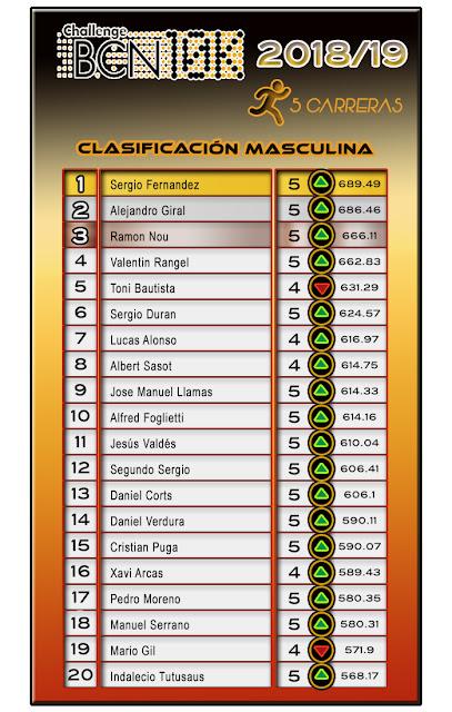 Clasificación Masculina - ChallengeBCN10K 2018/19 - 5 carreras