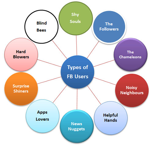 Welcome To MyBlog: #5. Types Of Facebook Users. Find What