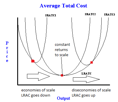 Long run average total cost curve with economies and