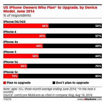[NEO Marketing]調查:iPhone 6快來了,誰最期待?