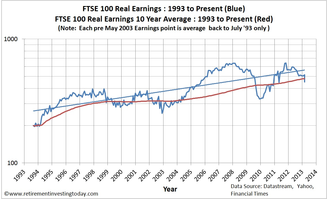 Chart of the Real FTSE100 Earnings