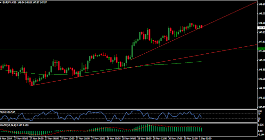 EUR-JPY Technical Analysis and Trend