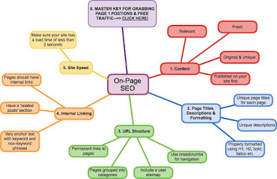 seo onpages, seo blogger,