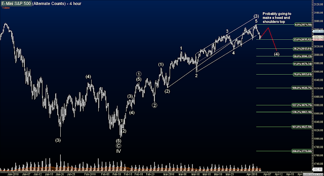 Elliott Wave Futures Signals - ES Analysis