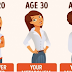 TELL US YOUR AGE, AND WE'LL TELL YOU HOW YOUR METABOLISM WORKS