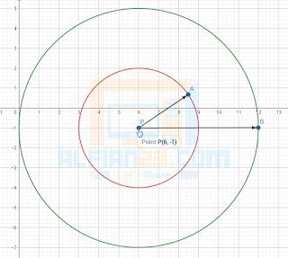Lingkaran ( x - 6 )2 + ( y + 1 )2 = 36