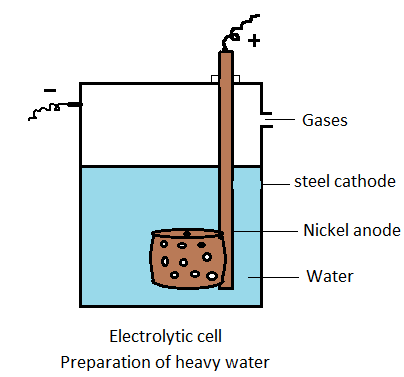 Chemistry Works: Heavy Water ( Preparation - Electrolytic cell Method )
