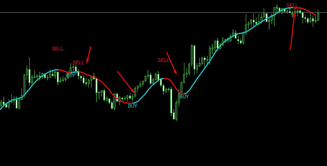 How to Install add  Custom Indicators in MetaTrader 4 in hindi