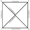 FILOSOFIA: Classificação dos Silogismos (Categoricos e Hipoteticos)