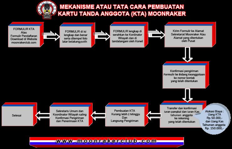 Mekanisme Pembuatan KTA Moonraker