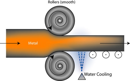 Rolling Process Types Working Terminology And