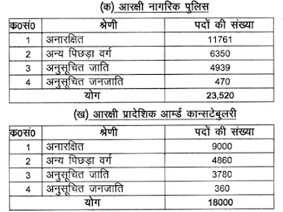 UP Police Recruitment 2018 Constable at prpb.gov.in or uppbpb.gov.in