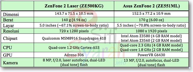 beda asus zenfone 2 dan zenfone 2 laser