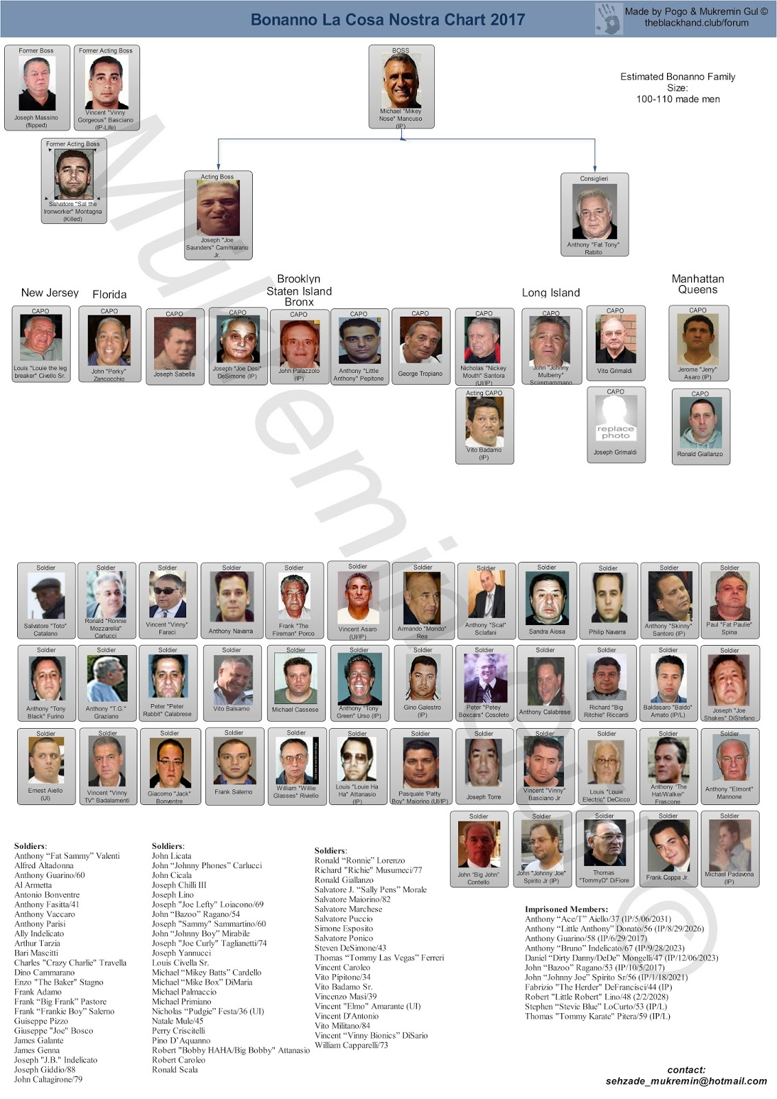 Current leadership charts of the five families five families of lucchese crime family altavistaventures Gallery