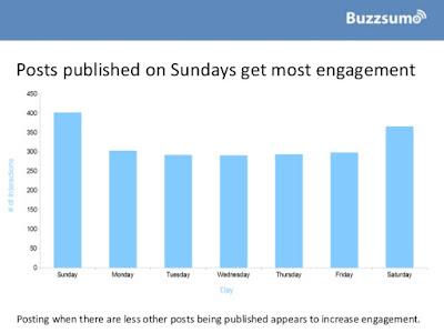 posts-facebook-publicados-domingos