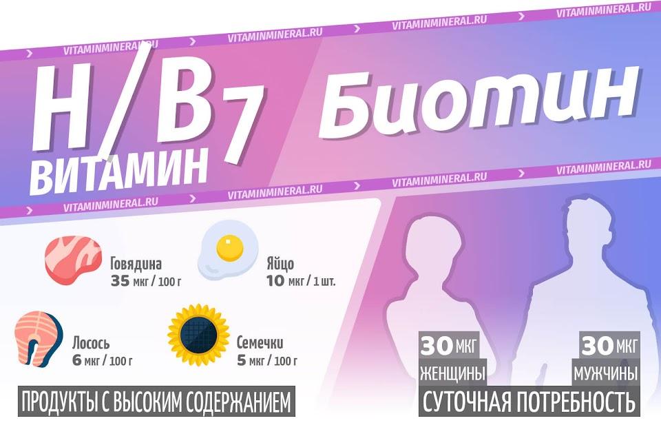 Биотин — инфографика