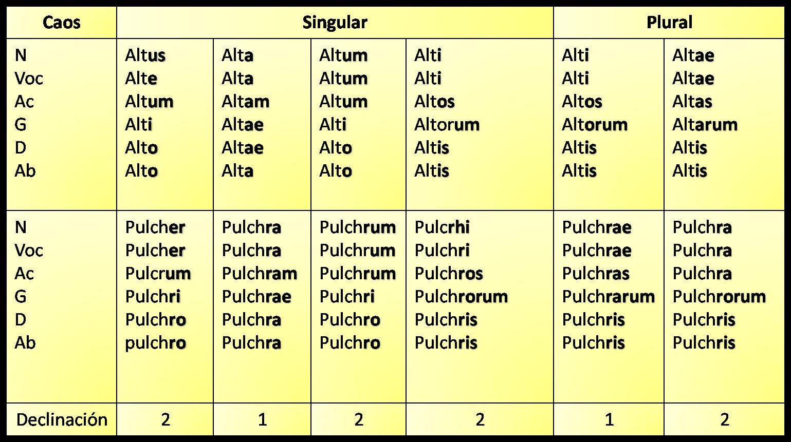 tres en latin