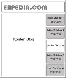 Cara Memasang Iklan Banner di Blog
