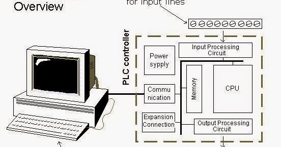 PLC system overview ~ Electrical Engineering Pics