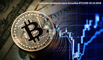 Технический анализ курса биткойна BTC/USD 20.10.2018