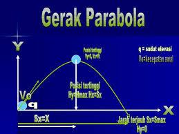 Soal Parabola Dan Memadu Gerak Muhammad Sajadi