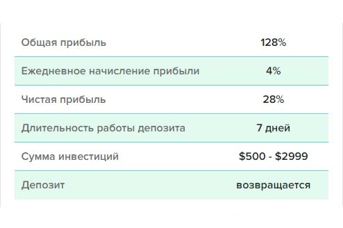 Инвестиционные планы Litex-IT 2