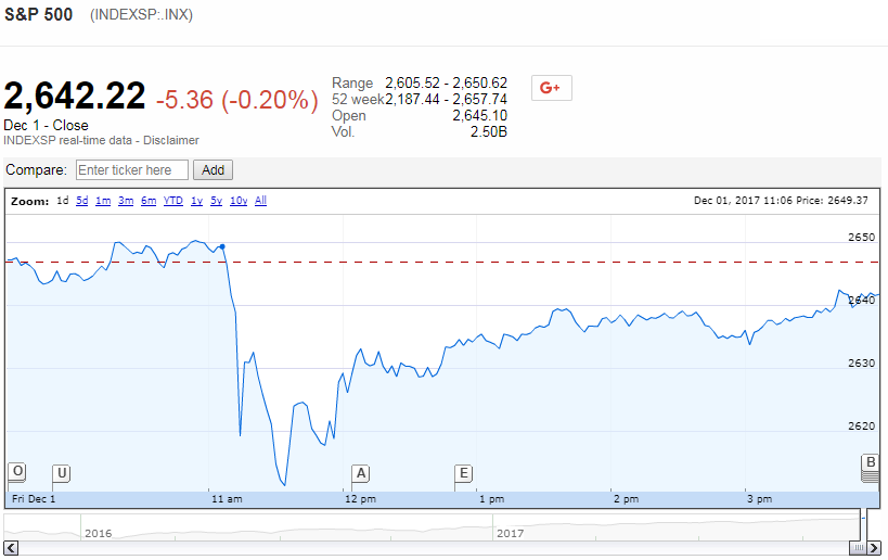 S&P 500 on 1 December 2017 - Source: Google Finance