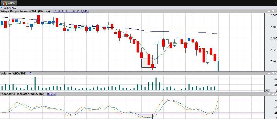 Tutorial Mengoptimalkan Indikator RSI Untuk Hasil Trading Terbaik