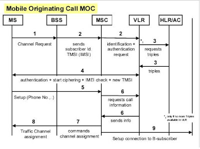 Call Setup GSM Flow