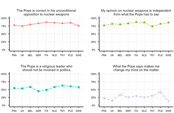 Chart Attribute:  Public opinion on the Pope's involvement in nuclear politics