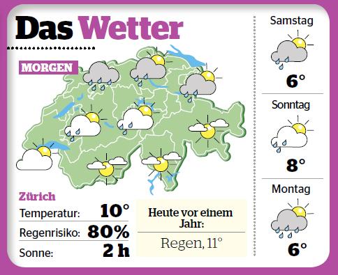 Wetterübersicht