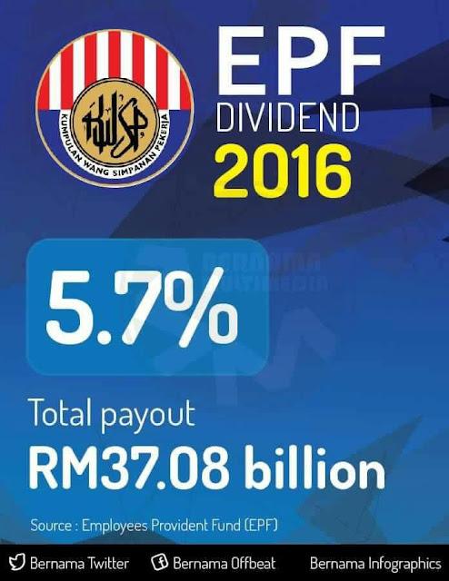 Dividen KWSP Bagi Tahun 2016 Adalah 5.7%