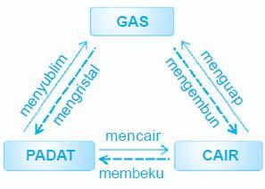 Diagram Perubahan Wujud Benda