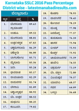 Karnataka SSLC 2016 Pass Percentage District wise